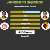 Jose Holebas vs Craig Cathcart h2h player stats