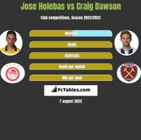 Jose Holebas vs Craig Dawson h2h player stats