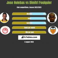 Jose Holebas vs Dimitri Foulquier h2h player stats