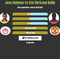 Jose Holebas vs Eric Bertrand Bailly h2h player stats