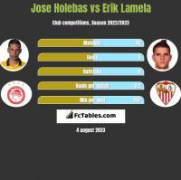 Jose Holebas vs Erik Lamela h2h player stats