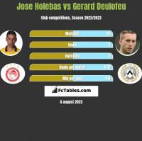 Jose Holebas vs Gerard Deulofeu h2h player stats