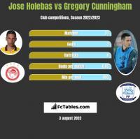 Jose Holebas vs Gregory Cunningham h2h player stats