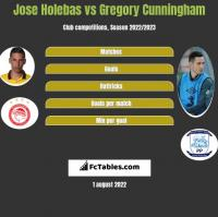 Jose Holebas vs Gregory Cunningham h2h player stats
