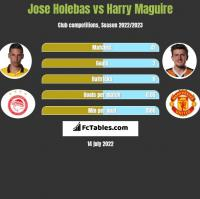 Jose Holebas vs Harry Maguire h2h player stats