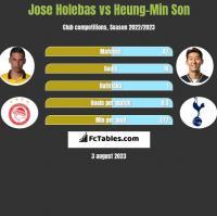 Jose Holebas vs Heung-Min Son h2h player stats