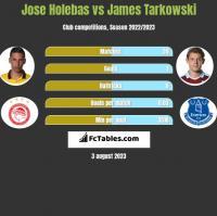 Jose Holebas vs James Tarkowski h2h player stats