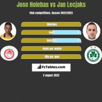Jose Holebas vs Jan Lecjaks h2h player stats