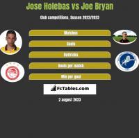 Jose Holebas vs Joe Bryan h2h player stats