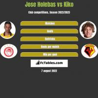 Jose Holebas vs Kiko h2h player stats