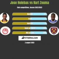 Jose Holebas vs Kurt Zouma h2h player stats