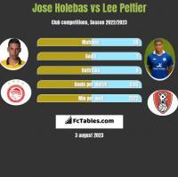 Jose Holebas vs Lee Peltier h2h player stats