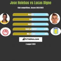 Jose Holebas vs Lucas Digne h2h player stats