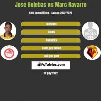 Jose Holebas vs Marc Navarro h2h player stats