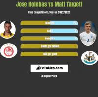 Jose Holebas vs Matt Targett h2h player stats