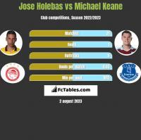 Jose Holebas vs Michael Keane h2h player stats