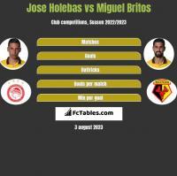 Jose Holebas vs Miguel Britos h2h player stats