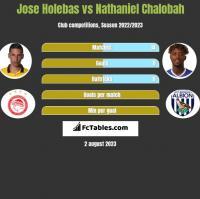 Jose Holebas vs Nathaniel Chalobah h2h player stats