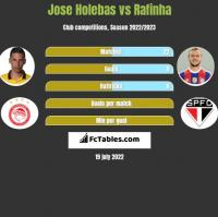 Jose Holebas vs Rafinha h2h player stats