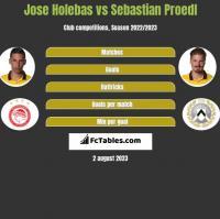 Jose Holebas vs Sebastian Proedl h2h player stats