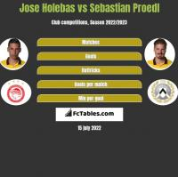 Jose Holebas vs Sebastian Proedl h2h player stats