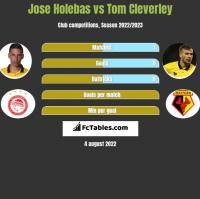 Jose Holebas vs Tom Cleverley h2h player stats