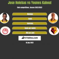 Jose Holebas vs Younes Kaboul h2h player stats