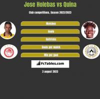 Jose Holebas vs Quina h2h player stats