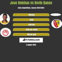 Jose Holebas vs Kevin Danso h2h player stats