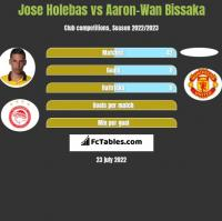 Jose Holebas vs Aaron-Wan Bissaka h2h player stats