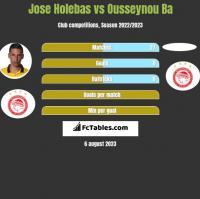 Jose Holebas vs Ousseynou Ba h2h player stats