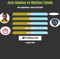 Jose Holebas vs Marinos Tzionis h2h player stats