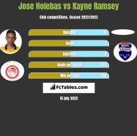 Jose Holebas vs Kayne Ramsey h2h player stats