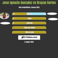 Jose Ignacio Gonzalez vs Brayan Cortes h2h player stats