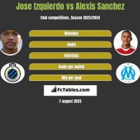 Jose Izquierdo vs Alexis Sanchez h2h player stats