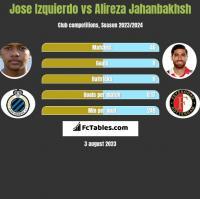 Jose Izquierdo vs Alireza Jahanbakhsh h2h player stats