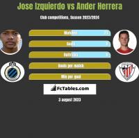 Jose Izquierdo vs Ander Herrera h2h player stats