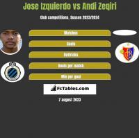Jose Izquierdo vs Andi Zeqiri h2h player stats