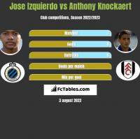 Jose Izquierdo vs Anthony Knockaert h2h player stats