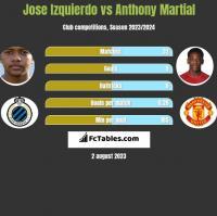 Jose Izquierdo vs Anthony Martial h2h player stats