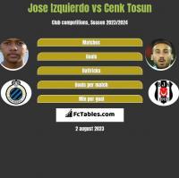 Jose Izquierdo vs Cenk Tosun h2h player stats