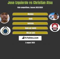 Jose Izquierdo vs Christian Atsu h2h player stats