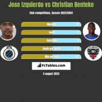 Jose Izquierdo vs Christian Benteke h2h player stats
