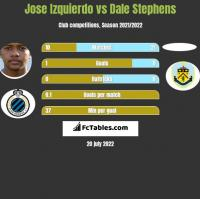 Jose Izquierdo vs Dale Stephens h2h player stats