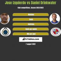 Jose Izquierdo vs Daniel Drinkwater h2h player stats