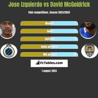 Jose Izquierdo vs David McGoldrick h2h player stats