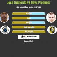 Jose Izquierdo vs Davy Proepper h2h player stats