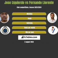 Jose Izquierdo vs Fernando Llorente h2h player stats