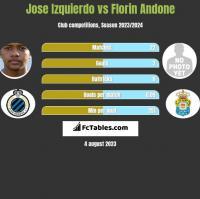 Jose Izquierdo vs Florin Andone h2h player stats