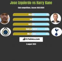 Jose Izquierdo vs Harry Kane h2h player stats